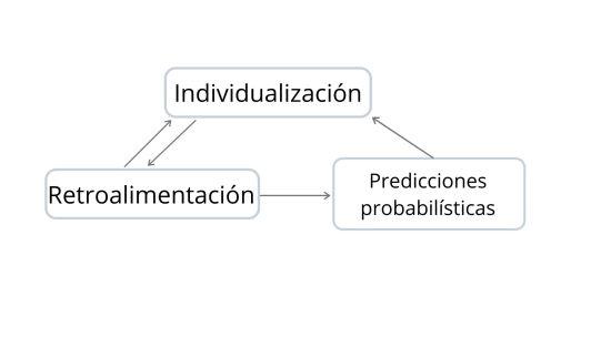 Individualización
